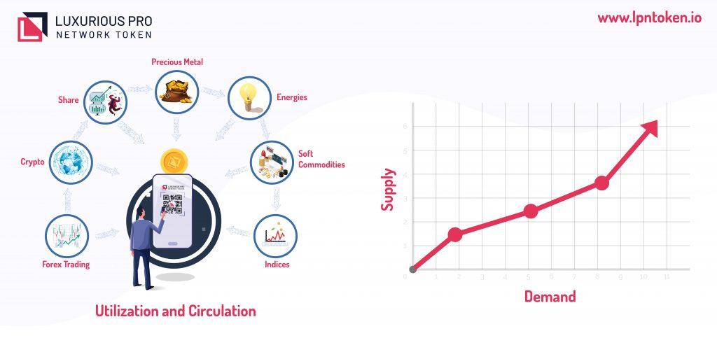 Utilization and Circulation LPN Token