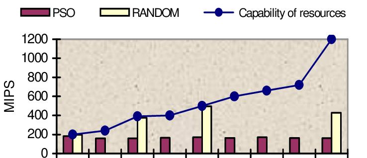 Utilization Graph | lpntoken.io