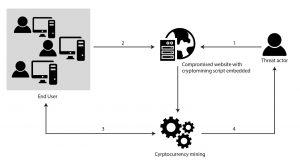 How Cryptojacking Works-lpntoken.io